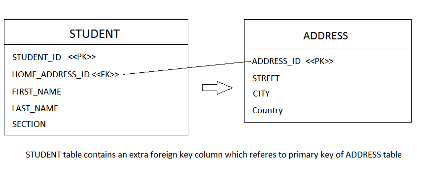 Hibernate One-To-One Unidirectional with Foreign Key Associations